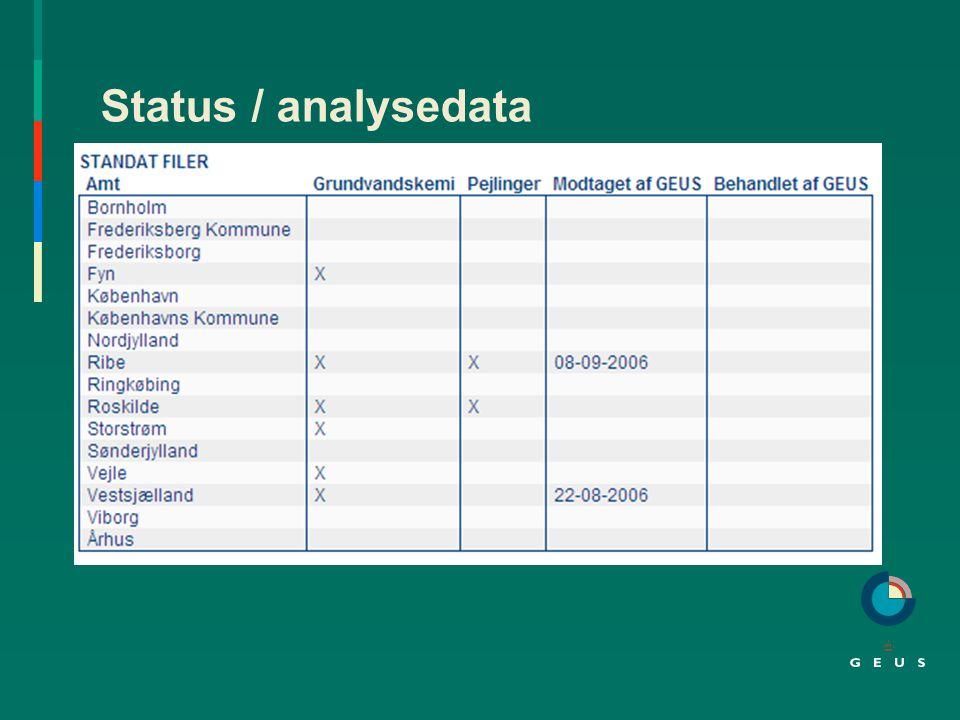 Status / analysedata