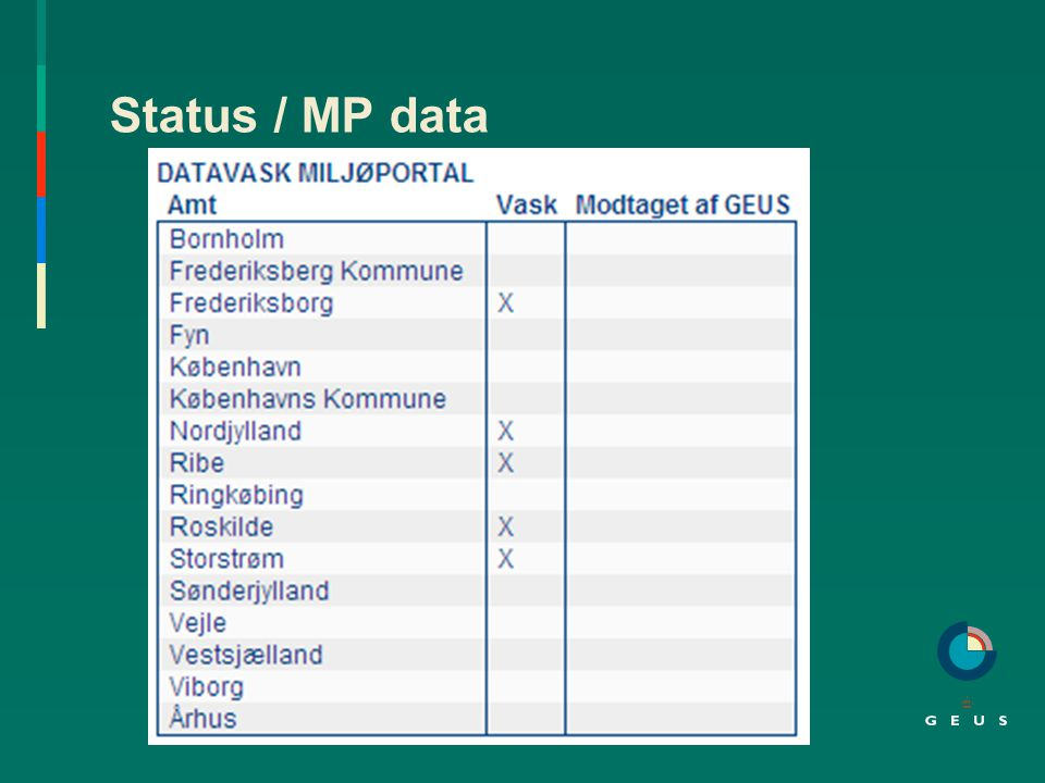 Status / MP data