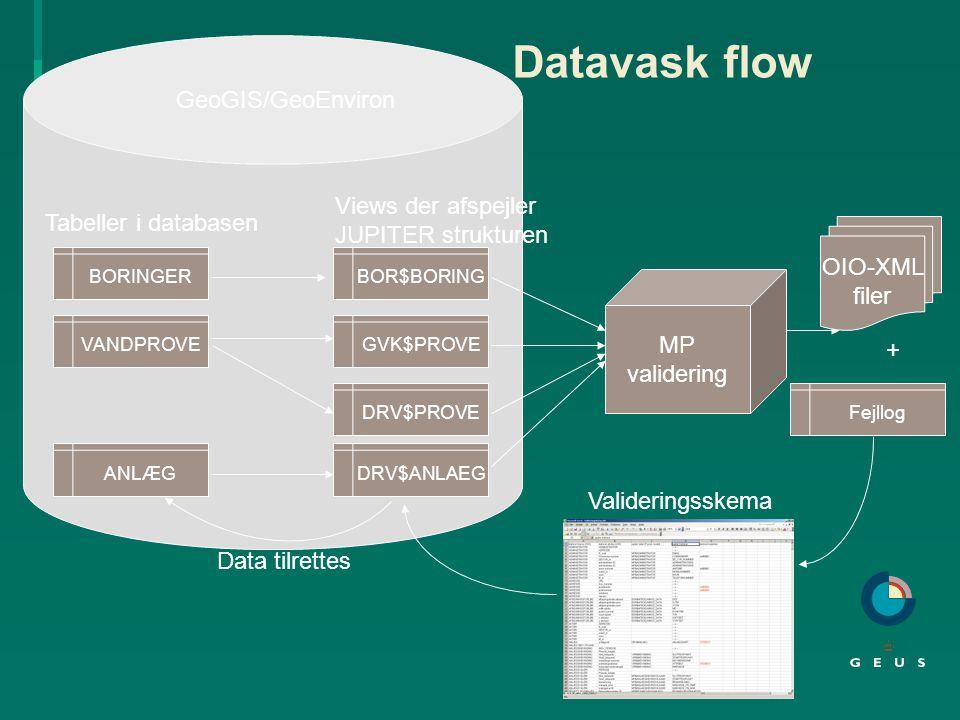 Datavask flow GeoGIS/GeoEnviron Views der afspejler