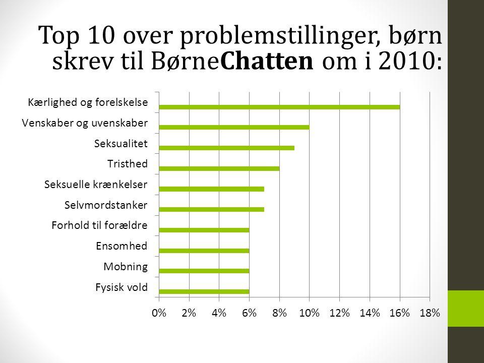 Top 10 over problemstillinger, børn skrev til BørneChatten om i 2010:
