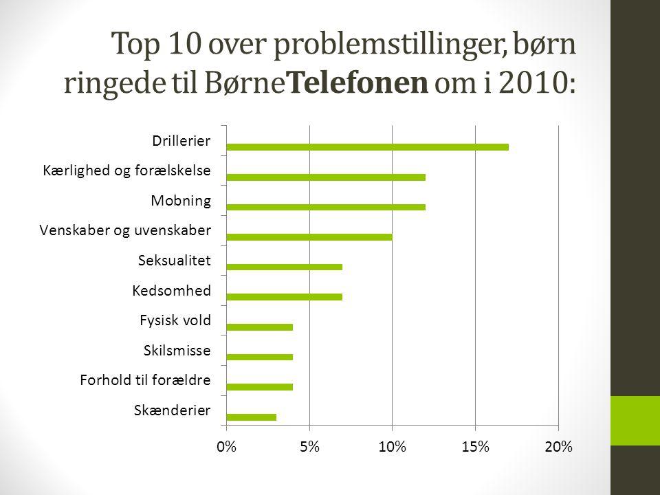 Top 10 over problemstillinger, børn ringede til BørneTelefonen om i 2010: