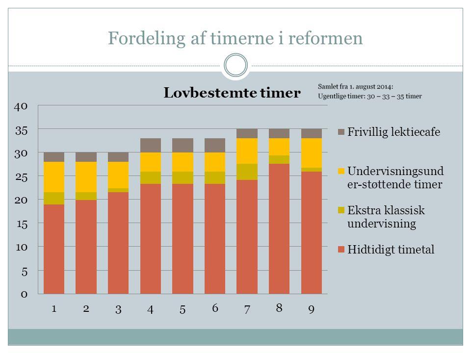 Fordeling af timerne i reformen