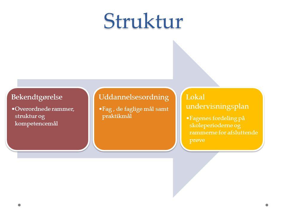 Struktur Bekendtgørelse Uddannelsesordning Lokal undervisningsplan