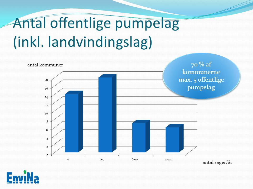 Antal offentlige pumpelag (inkl. landvindingslag)