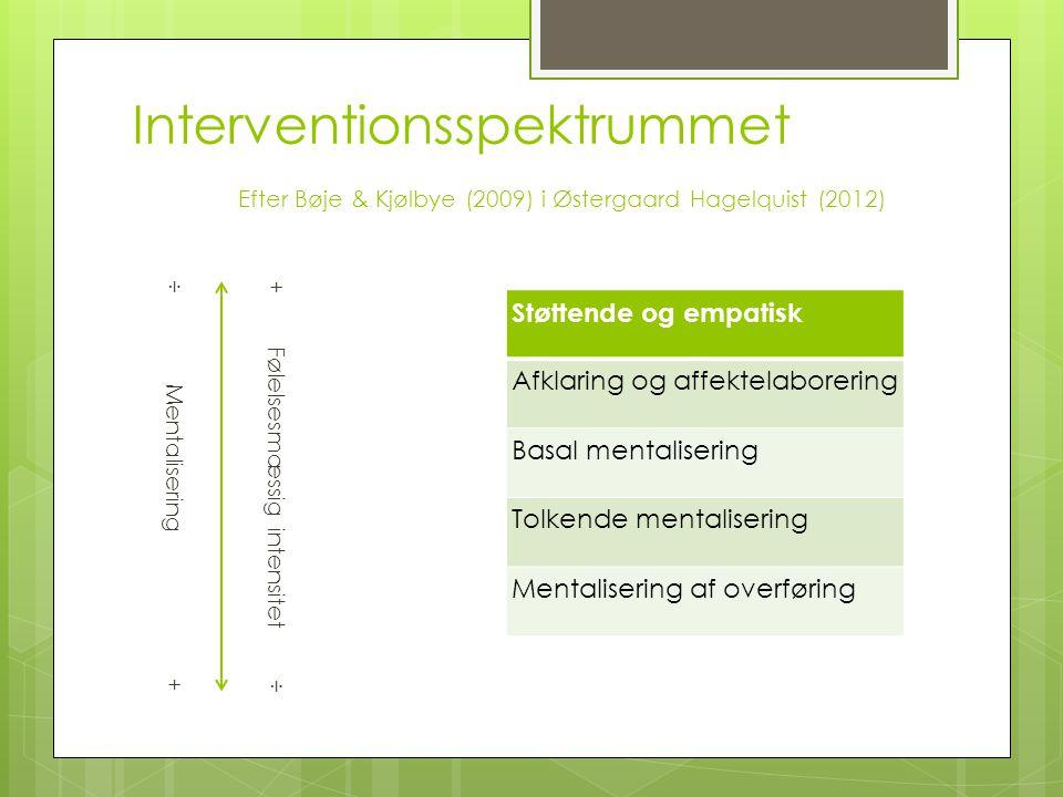 Interventionsspektrummet