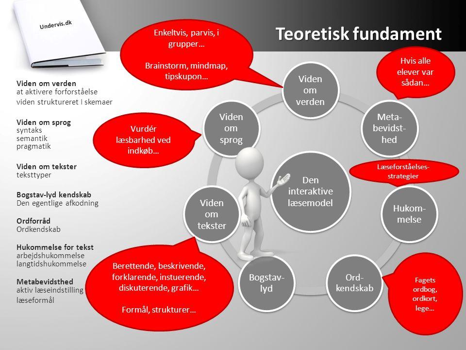 Teoretisk fundament Den interaktive læsemodel Viden om verden
