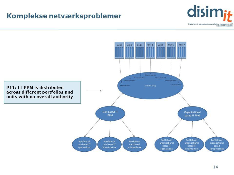 Komplekse netværksproblemer