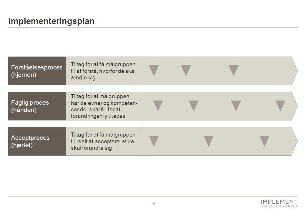 Implementeringsplan Forståelsesproces (hjernen) Faglig proces (hånden)