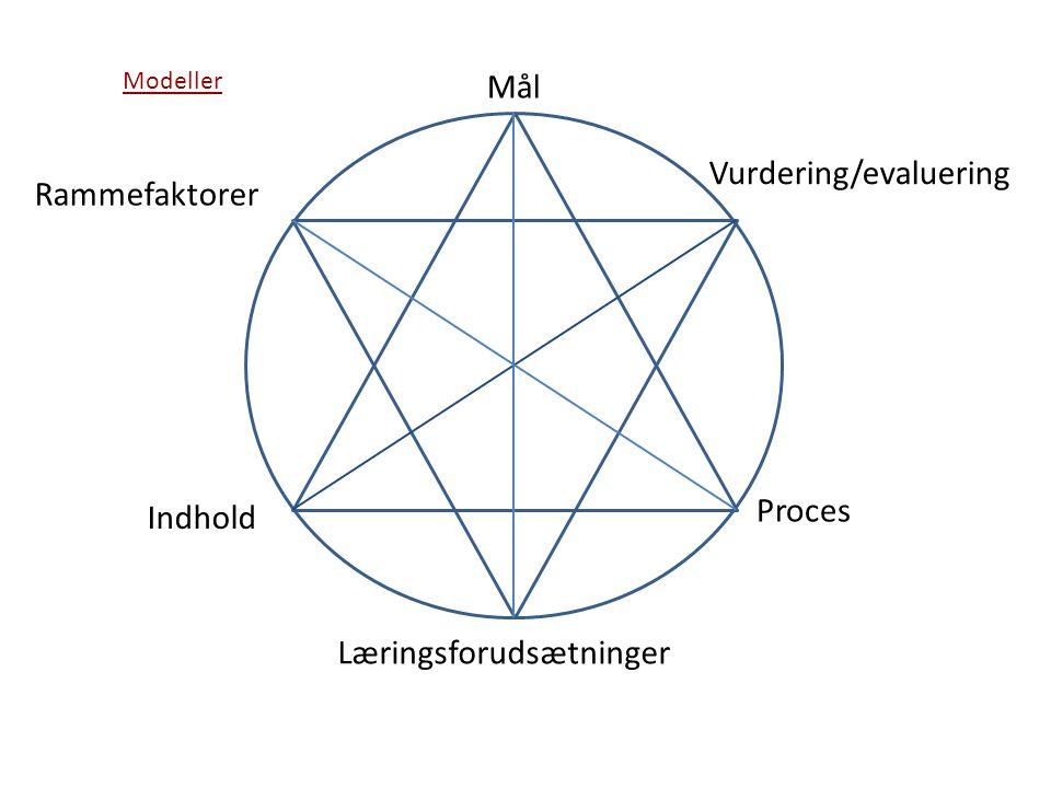 Vurdering/evaluering Rammefaktorer