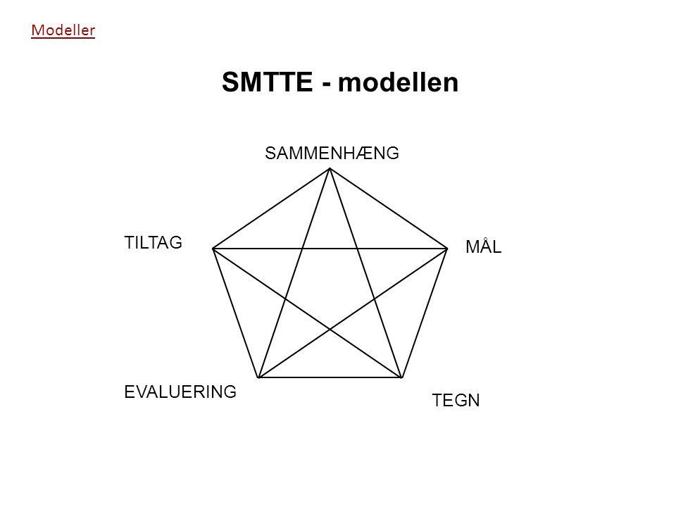 Modeller TEGN MÅL SAMMENHÆNG TILTAG EVALUERING SMTTE - modellen