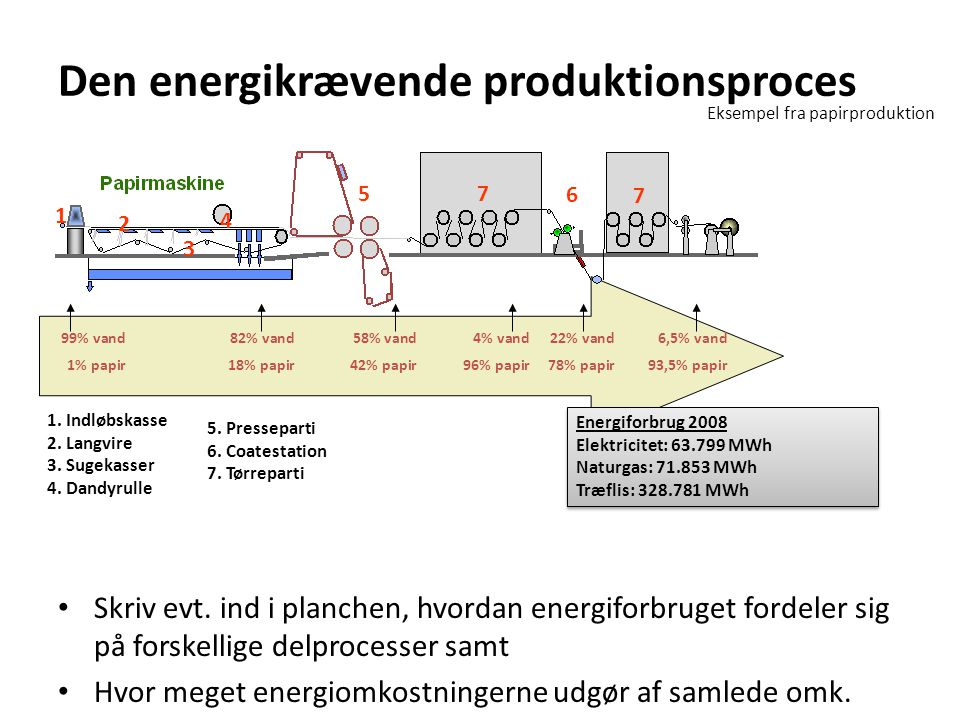 Den energikrævende produktionsproces