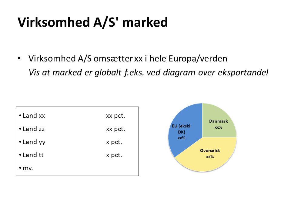 Virksomhed A/S marked Virksomhed A/S omsætter xx i hele Europa/verden