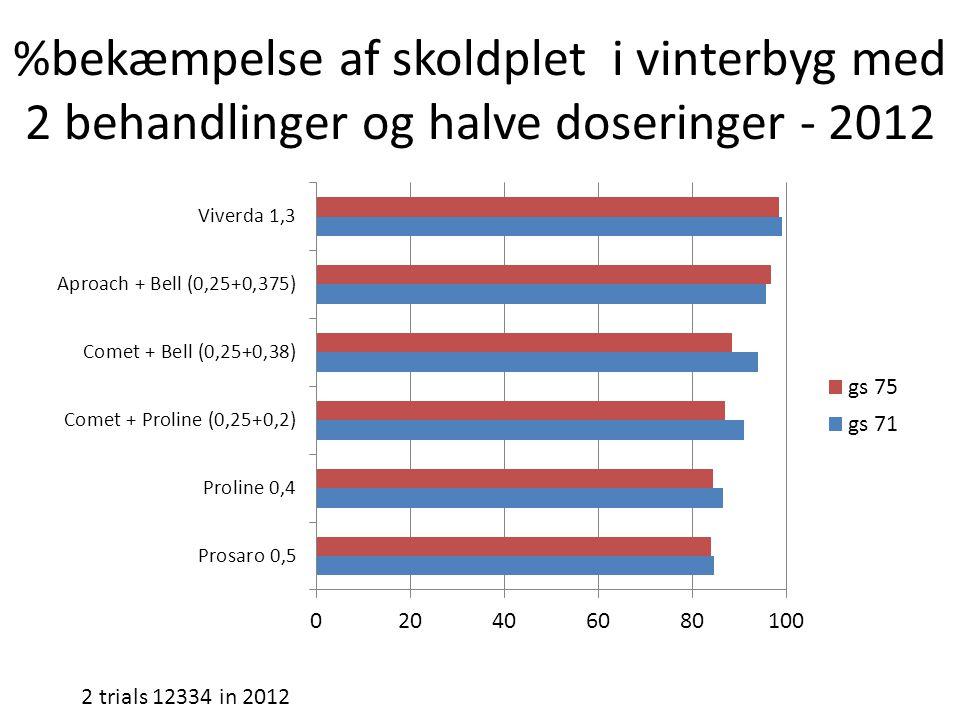 %bekæmpelse af skoldplet i vinterbyg med 2 behandlinger og halve doseringer - 2012