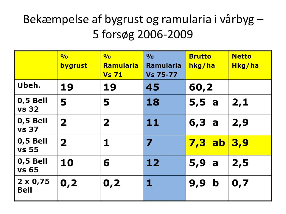 Bekæmpelse af bygrust og ramularia i vårbyg – 5 forsøg 2006-2009