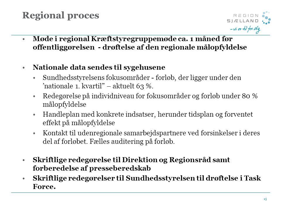 Regional proces Møde i regional Kræftstyregruppemøde ca. 1 måned før offentliggørelsen - drøftelse af den regionale målopfyldelse.