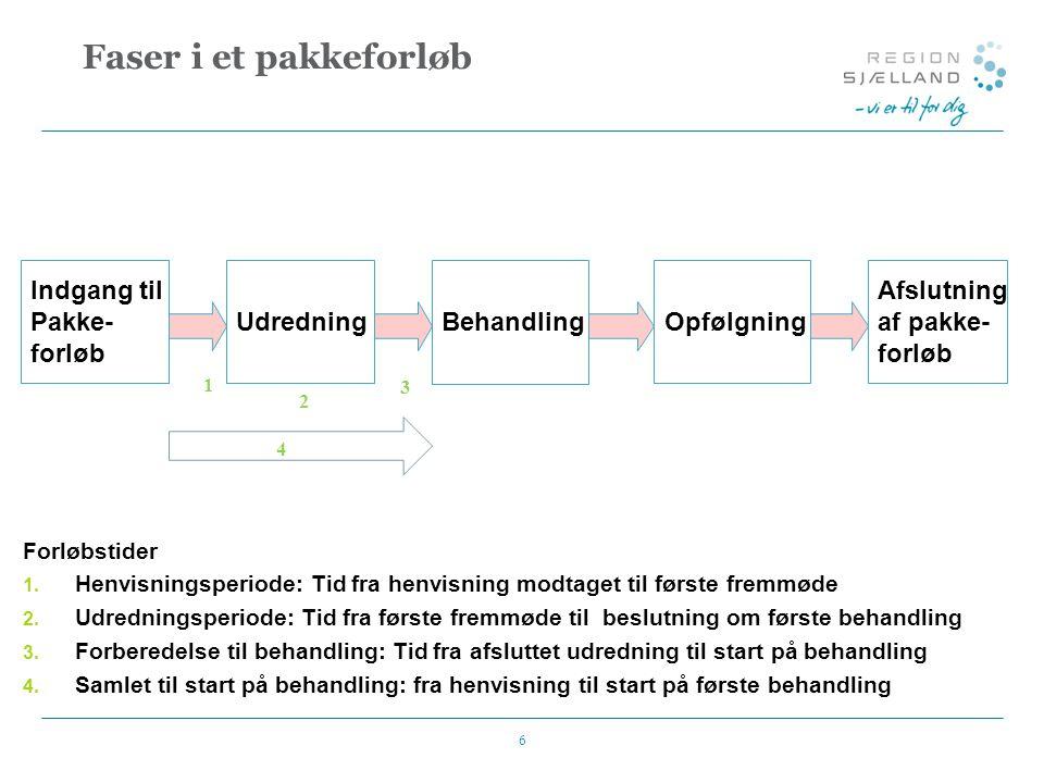 Faser i et pakkeforløb Indgang til Pakke- forløb Udredning Behandling