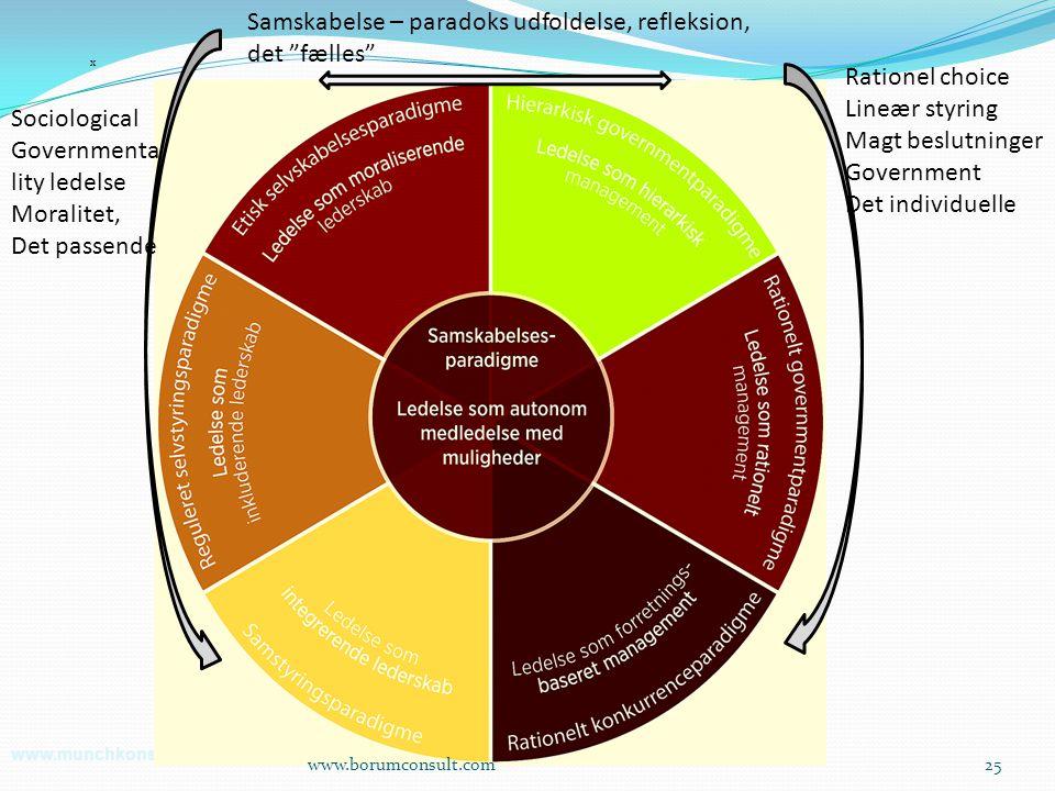 Samskabelse – paradoks udfoldelse, refleksion, det fælles