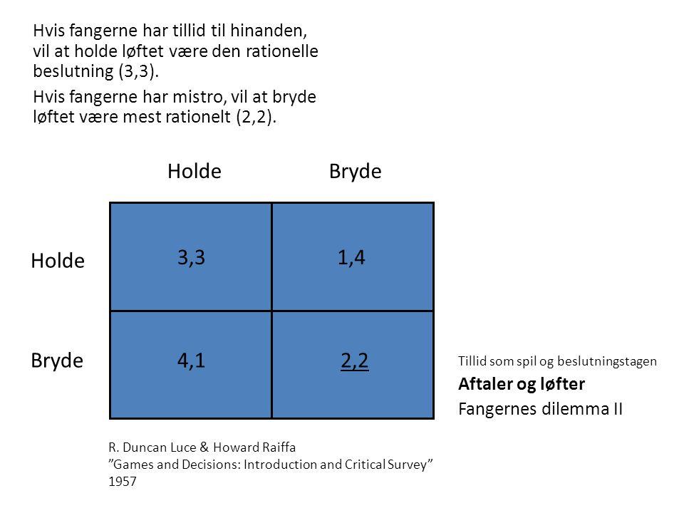 Holde Bryde Holde 3,3 1,4 Bryde 4,1 2,2
