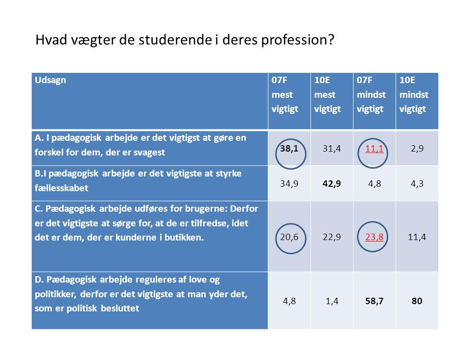 Hvad vægter de studerende i deres profession
