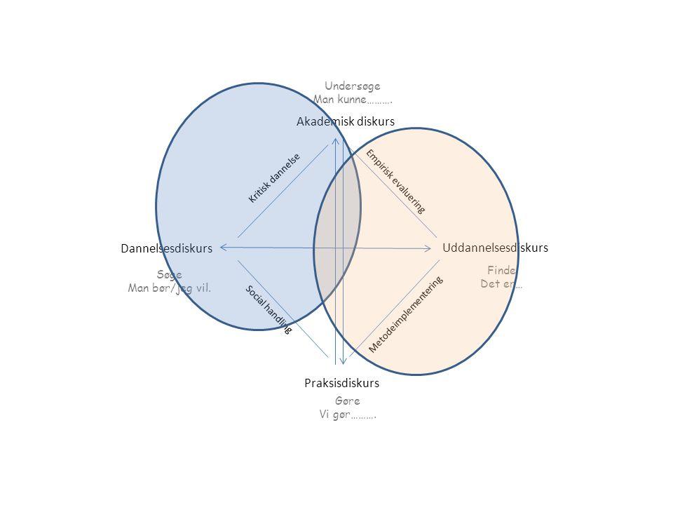 Akademisk diskurs Dannelsesdiskurs Uddannelsesdiskurs Praksisdiskurs