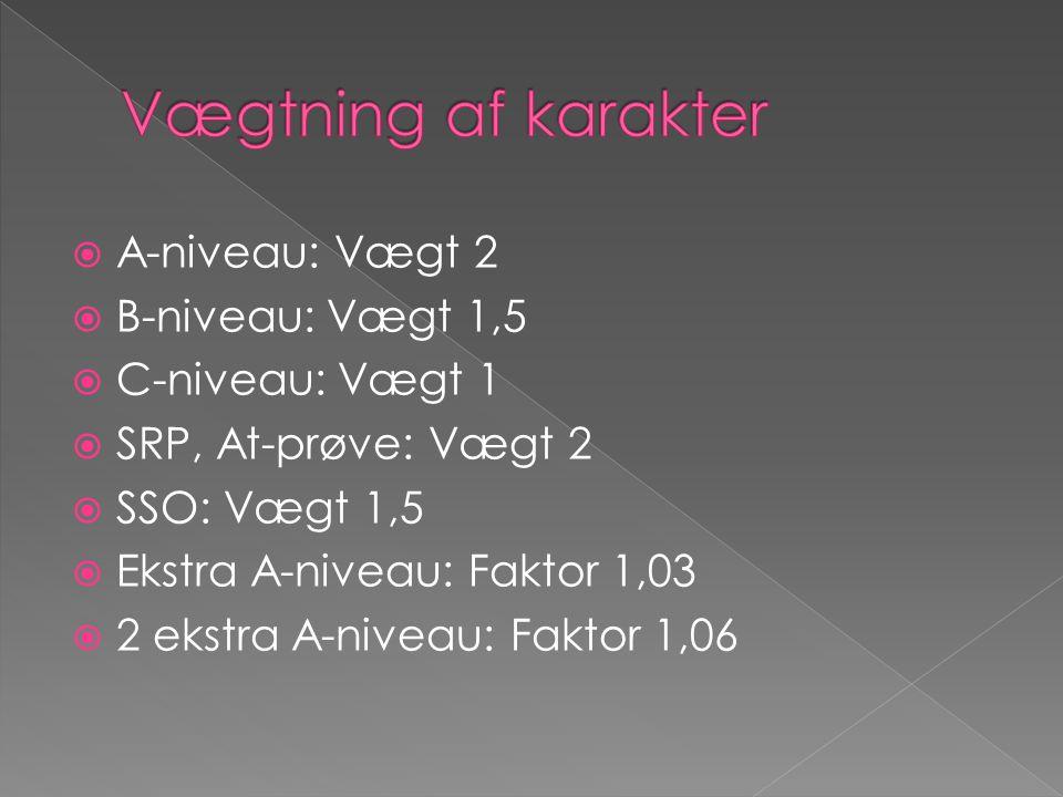 Vægtning af karakter A-niveau: Vægt 2 B-niveau: Vægt 1,5