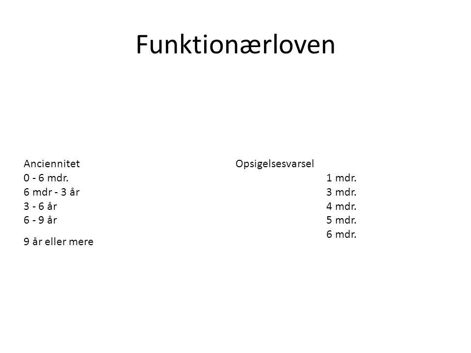 Funktionærloven Anciennitet Opsigelsesvarsel 0 - 6 mdr. 1 mdr.