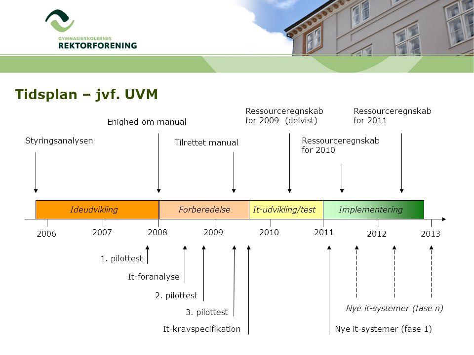 Tidsplan – jvf. UVM Ressourceregnskab for 2009 (delvist)