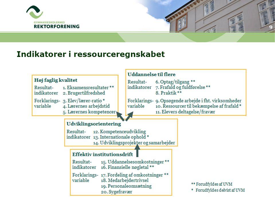Indikatorer i ressourceregnskabet