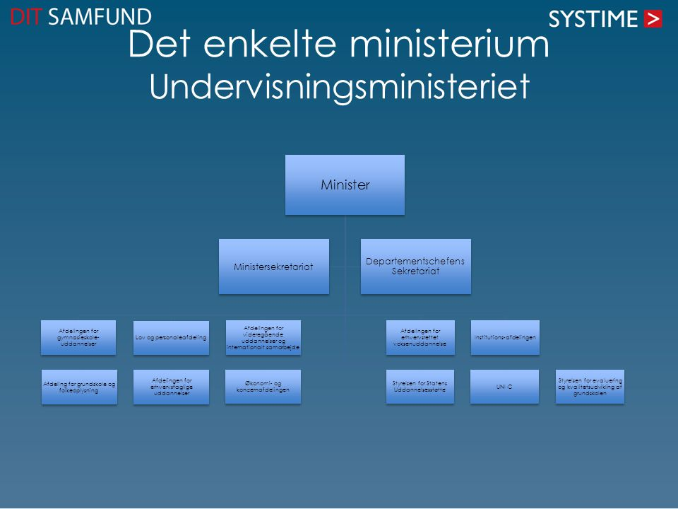 Det enkelte ministerium Undervisningsministeriet