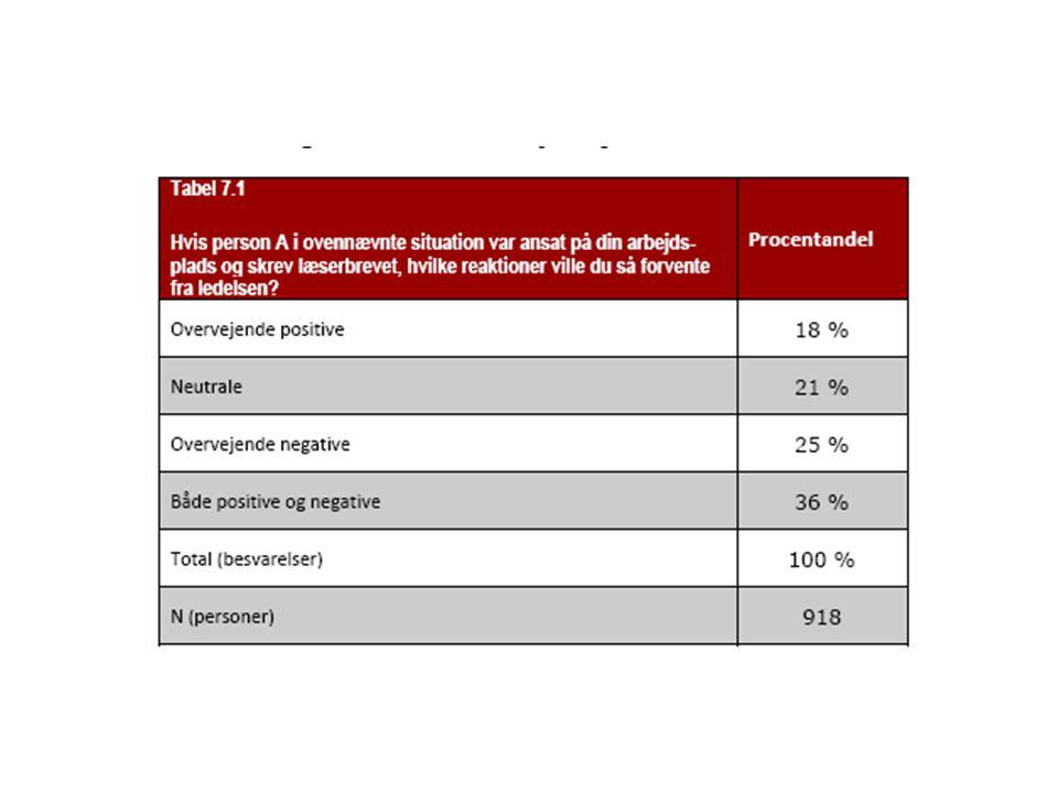Respondenterne er efterfølgende blevet spurgt om, hvilken type af reaktio-ner fra ledelsen, de ville forvente, hvis Person A var ansat på deres arbejds-plads. Det fremgår af tabel 7.1, at der er en meget spredt fordeling i respon-denternes forventninger. 36 % forventer både positive og negative reaktio-ner, 25 % forventer overvejende negative reaktioner, 21 % forventer neutra-le reaktioner og 18 % forventer overvejende positive reaktioner.