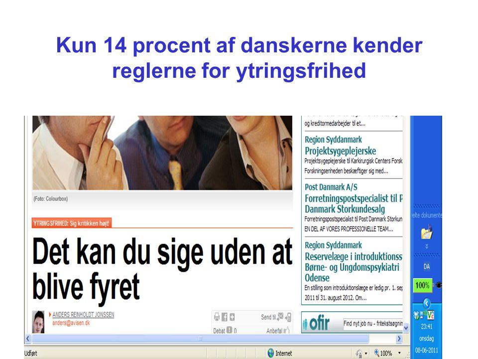 Kun 14 procent af danskerne kender reglerne for ytringsfrihed