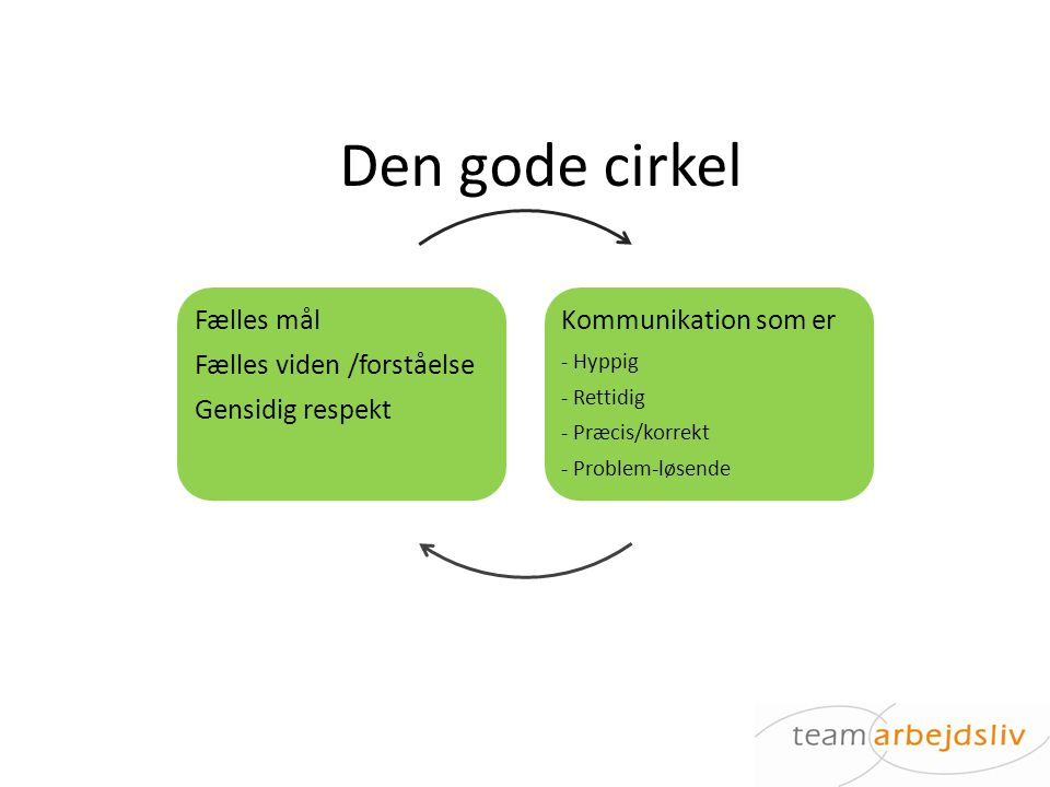 Den gode cirkel Fælles mål Fælles viden /forståelse Gensidig respekt