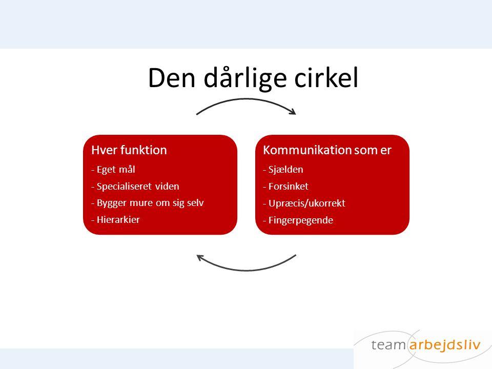 Den dårlige cirkel Hver funktion Kommunikation som er - Eget mål