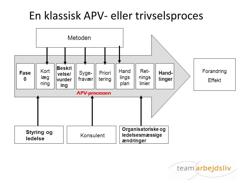 En klassisk APV- eller trivselsproces
