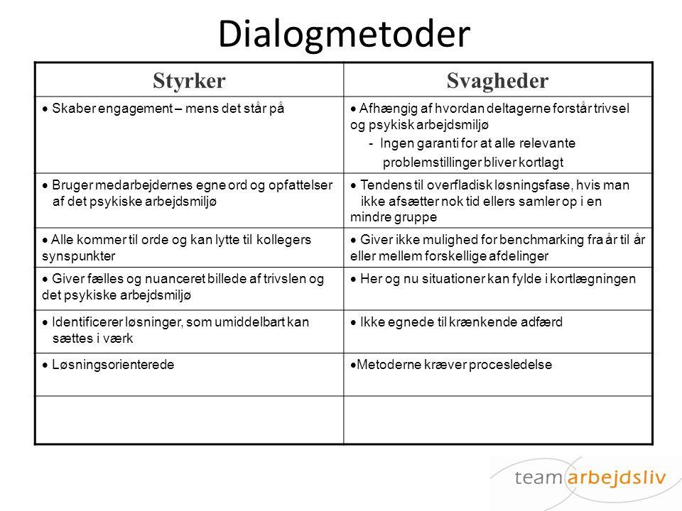 Dialogmetoder Styrker Svagheder Skaber engagement – mens det står på