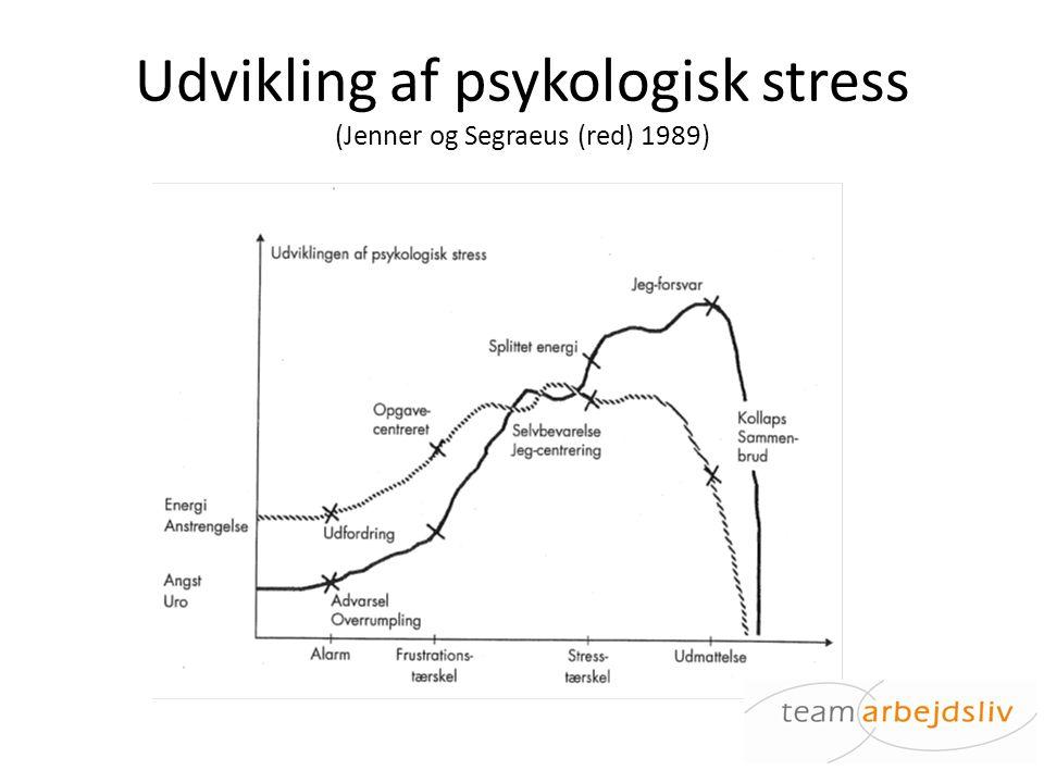 Udvikling af psykologisk stress (Jenner og Segraeus (red) 1989)