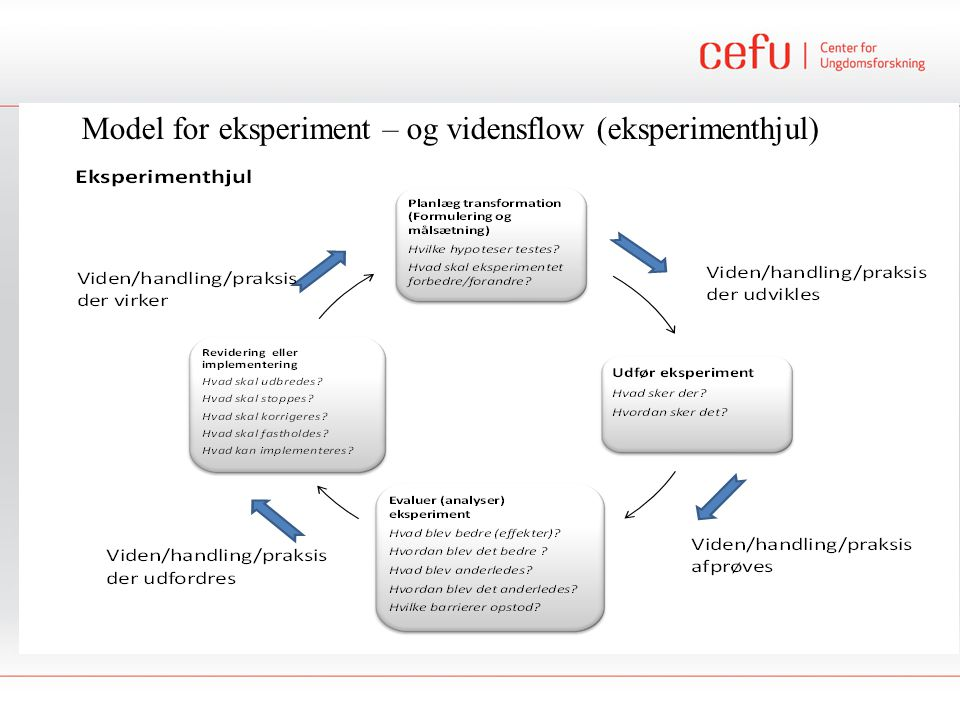 Model for eksperiment – og vidensflow (eksperimenthjul)