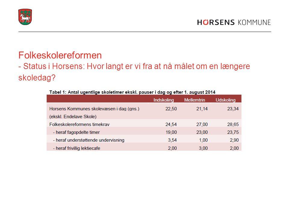 Folkeskolereformen - Status i Horsens: Hvor langt er vi fra at nå målet om en længere skoledag