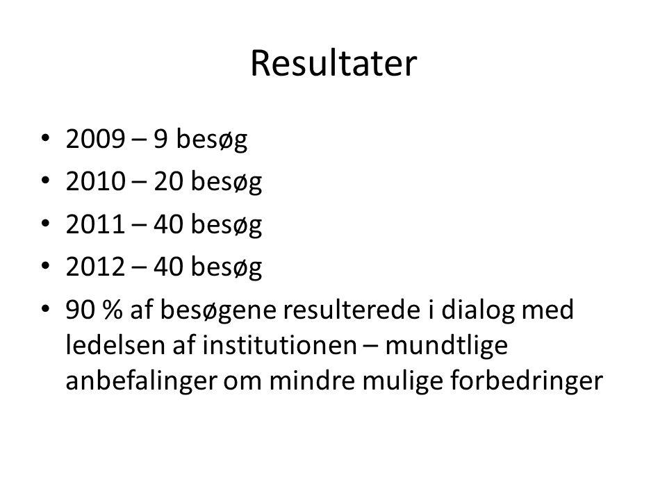 Resultater 2009 – 9 besøg 2010 – 20 besøg 2011 – 40 besøg