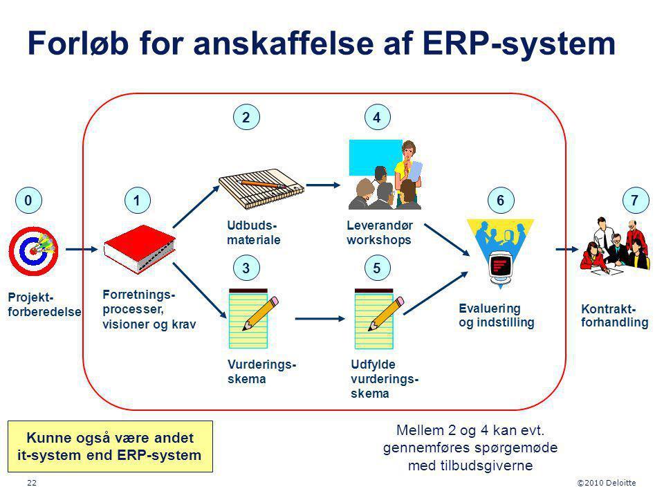 Forløb for anskaffelse af ERP-system