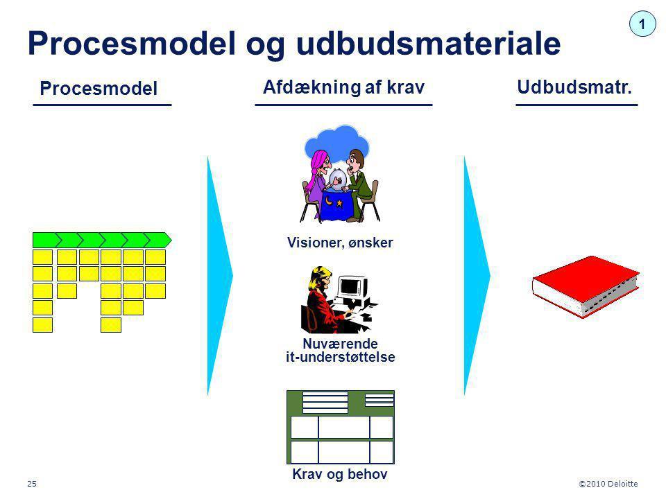 Procesmodel og udbudsmateriale