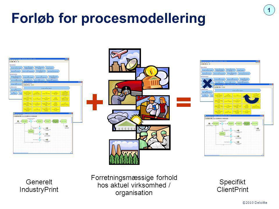 Forløb for procesmodellering