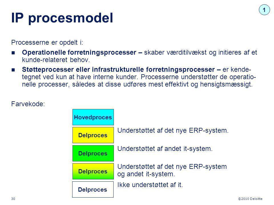 IP procesmodel Processerne er opdelt i: