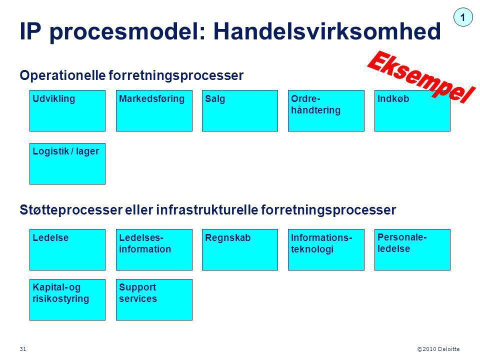 IP procesmodel: Handelsvirksomhed