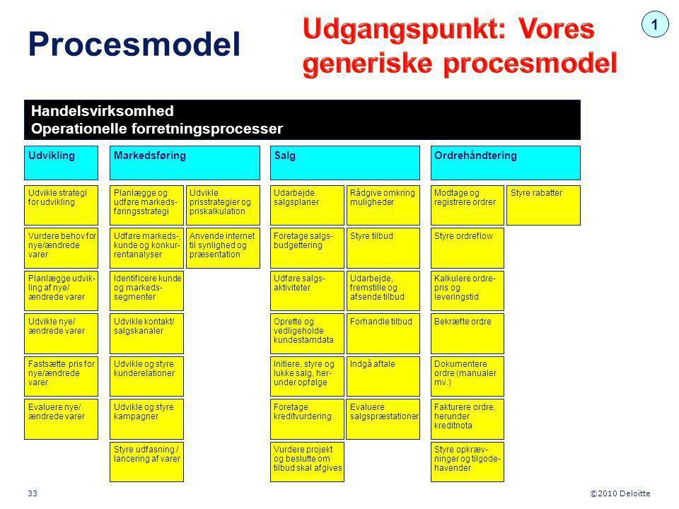 Procesmodel Udgangspunkt: Vores generiske procesmodel 1
