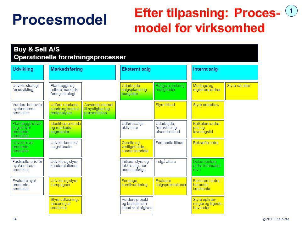 Procesmodel Efter tilpasning: Proces-model for virksomhed 1