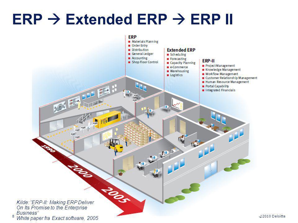 ERP  Extended ERP  ERP II