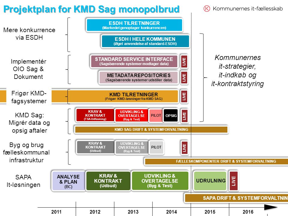 Projektplan for KMD Sag monopolbrud