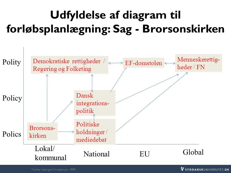 Udfyldelse af diagram til forløbsplanlægning: Sag - Brorsonskirken