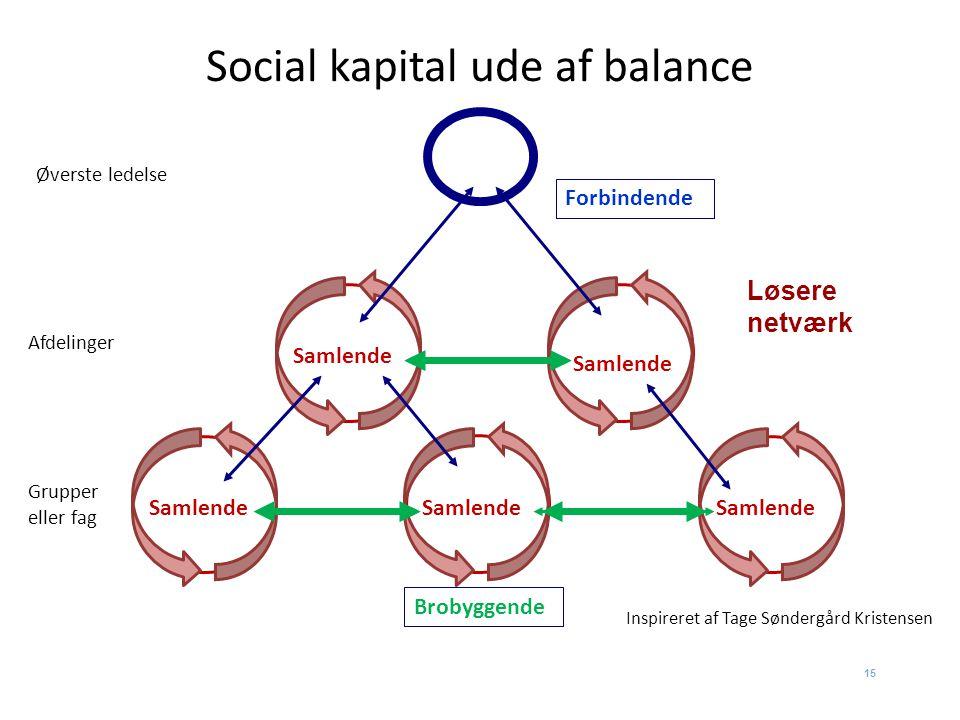Social kapital ude af balance